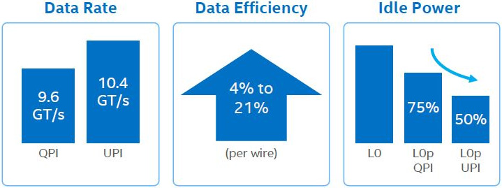 Data rate, efficiency and idle power of intel qpi